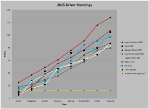 2015_Driver_Standings
