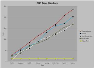 2015_Team_Standings